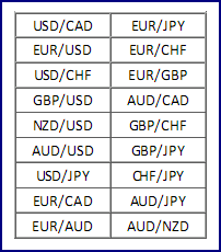 Forex major currency pairs list